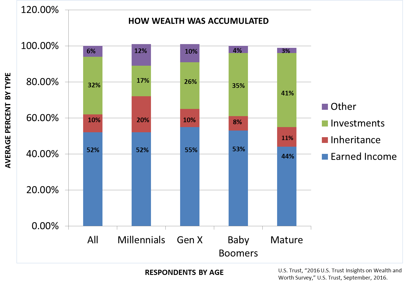 How wealth was accumulated