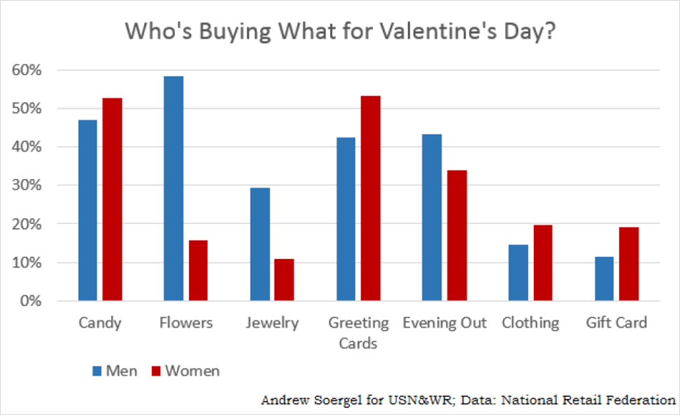 5 Inexpensive Gift Ideas for Valentine's Day | SelectQuote Blog