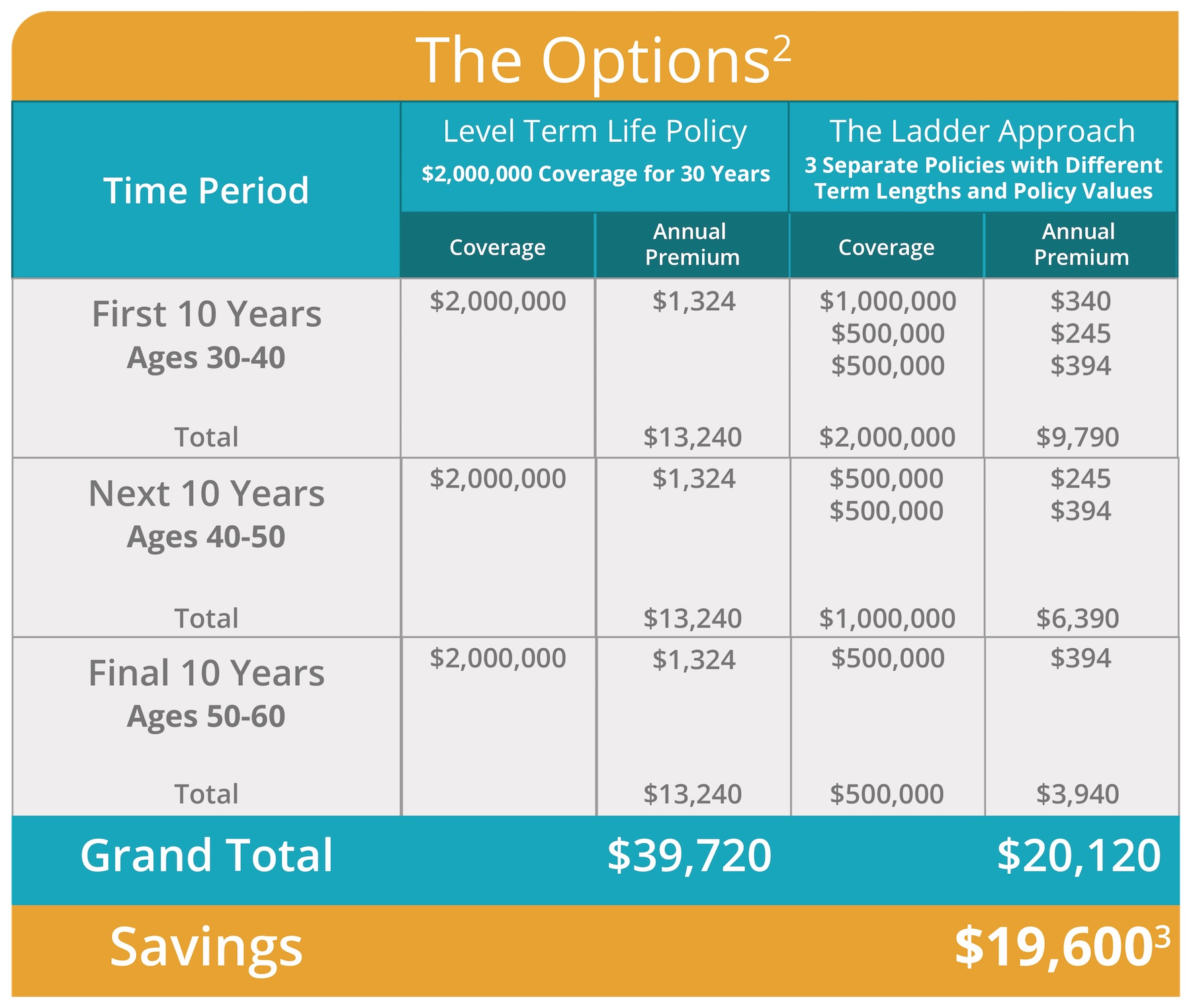 Select Quote Health Insurance Stacking Life Insurance Policies With A Ladder Strategy To Save